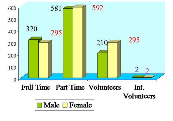 Graph shows human resource