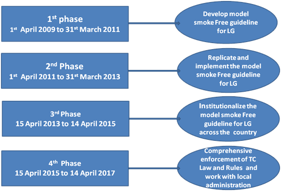 Smart shows diferent project phases